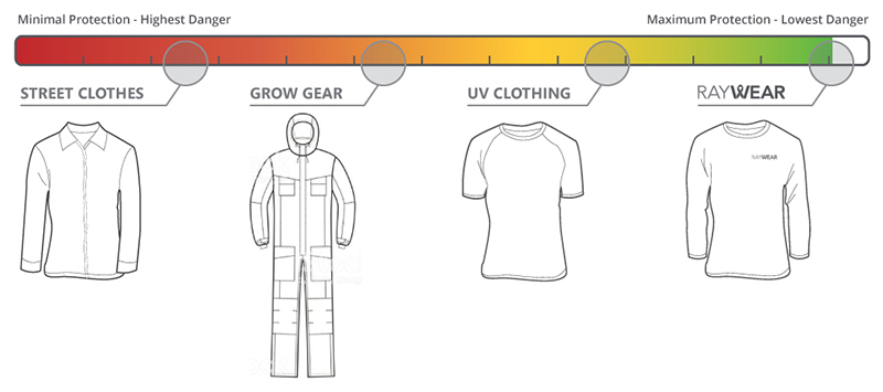 RayWear Light Radiation Protection Comparison