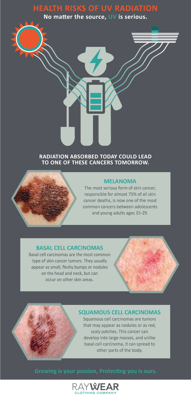 Ray Wear Infographic UV Cancers