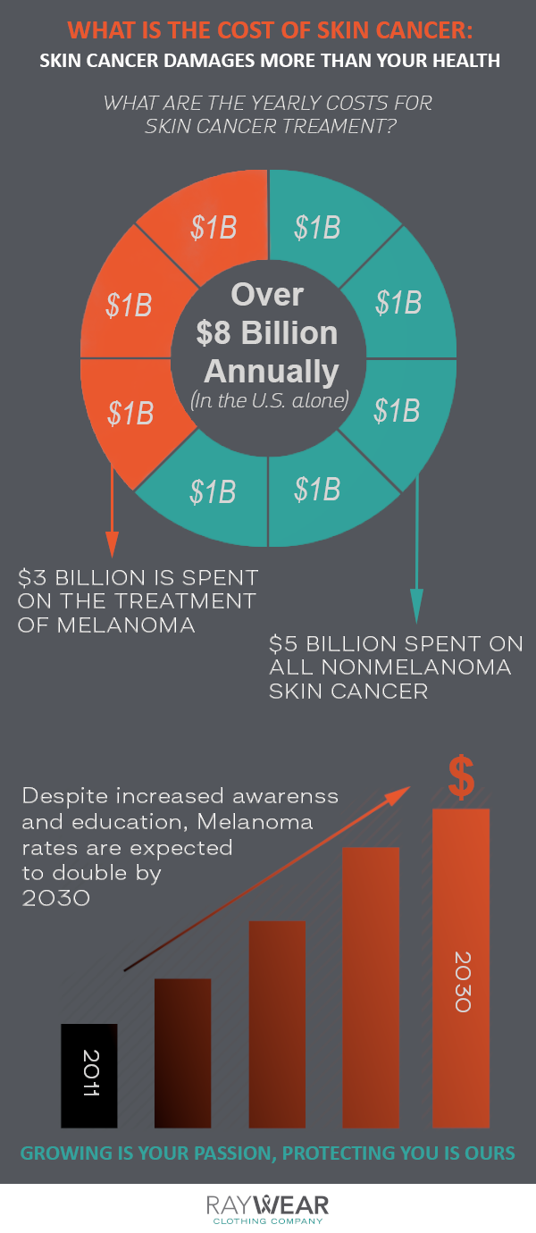 What Is The Cost of Skin Cancer